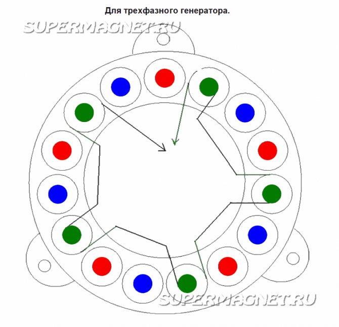 О генераторах на неодимовых магнитах: технические характеристики устройств