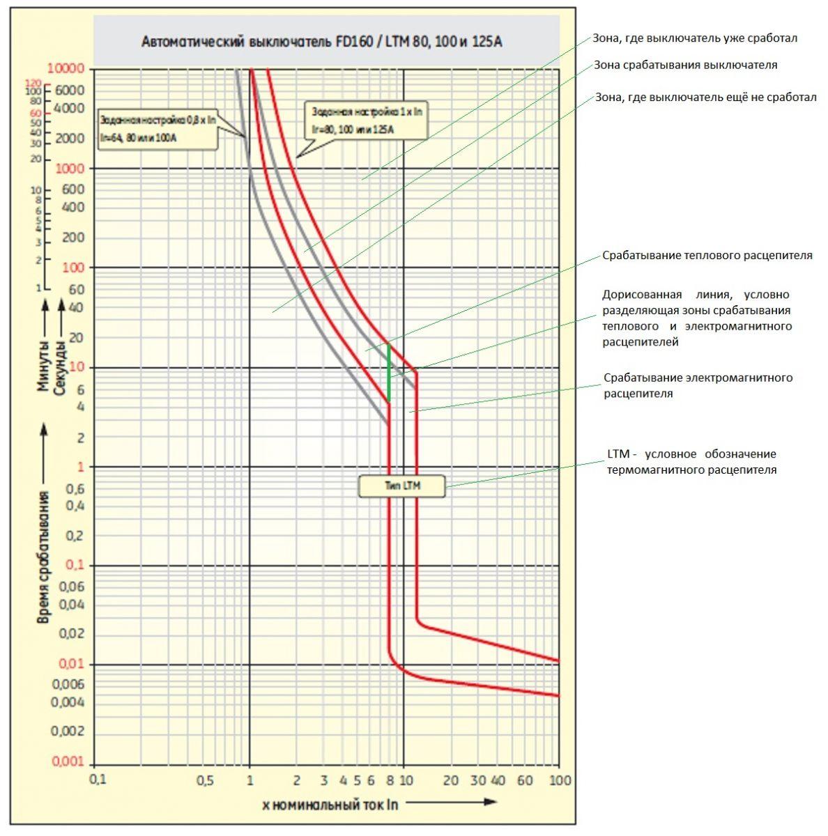 Разделение автоматических выключателей по время токовым характеристикам