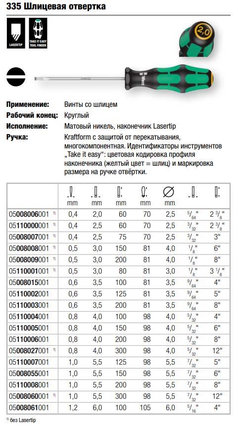 Отвертка электрика pz и ph – отличие и применение