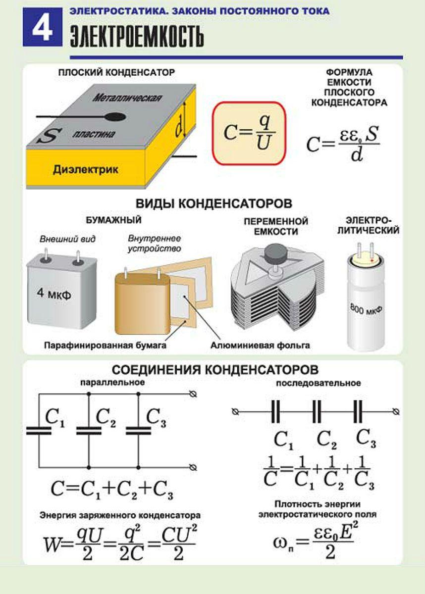 Энергия электрического поля: эксперименты и формулы