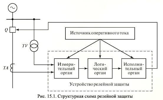 Микропроцессорное устройство релейной защиты рзл-03 — достойная замена электромеханических реле