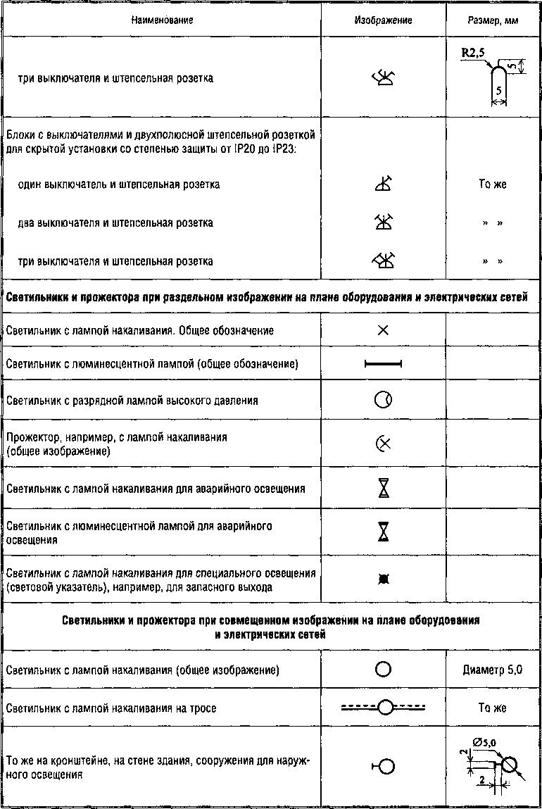 Обозначение электрических элементов на схемах гост