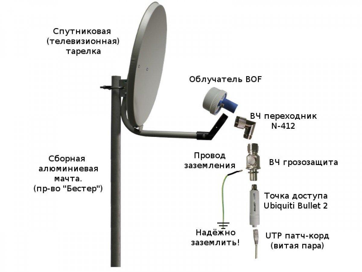 Установка и настройка спутникового мтс тв
