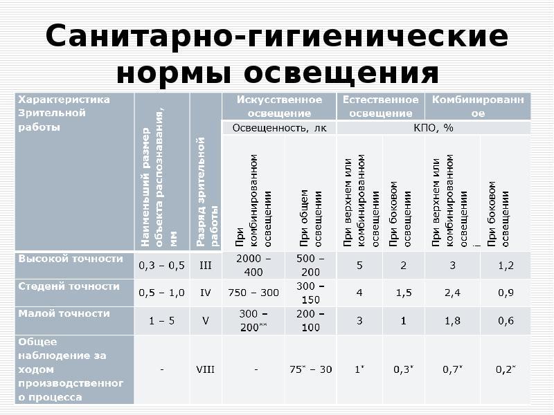 Курсовая работа: расчет производственного освещения