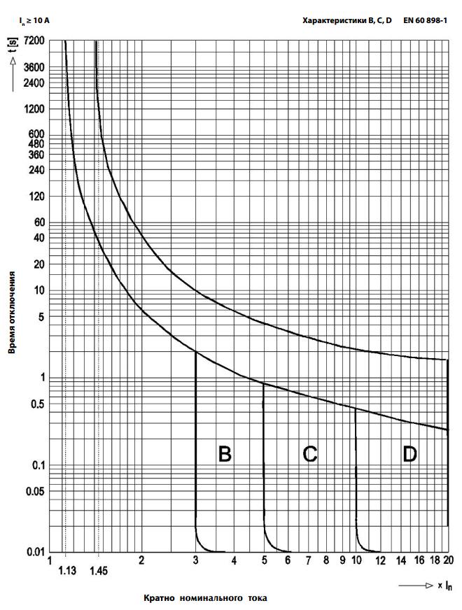Таблица автоматов по мощности и току