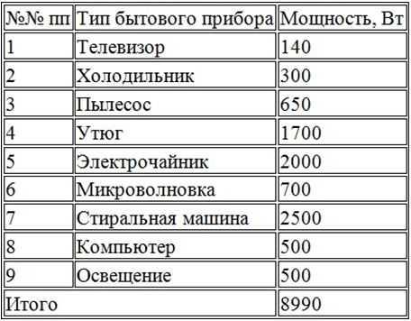 Как рассчитать потребление электрической энергии