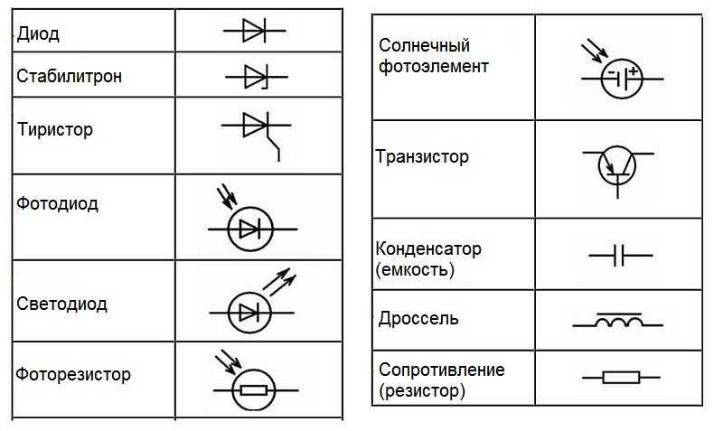 Обозначение переменного и постоянного тока