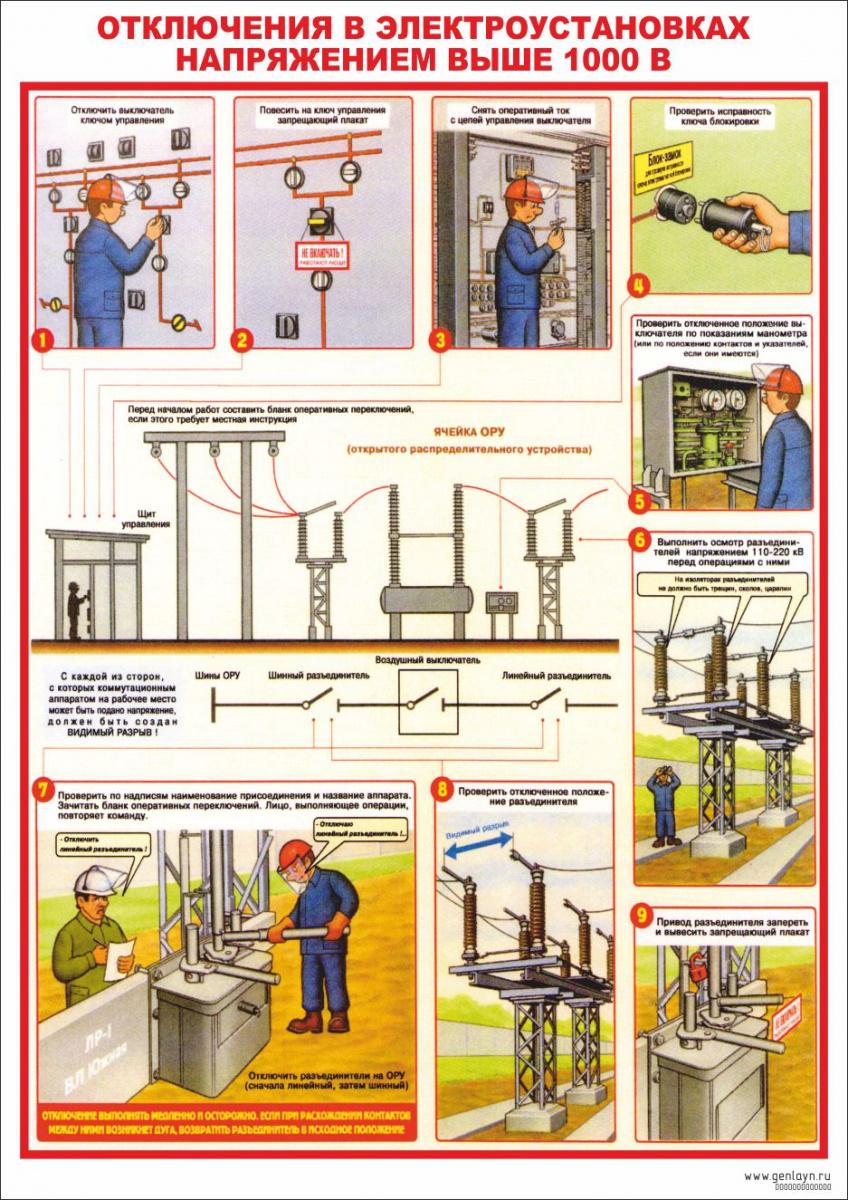 Как делятся электроустановки по условиям электробезопасности