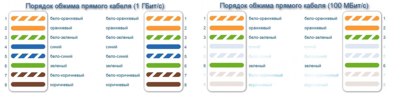 Выбор категории utp кабеля витая пара для создания сети интернет