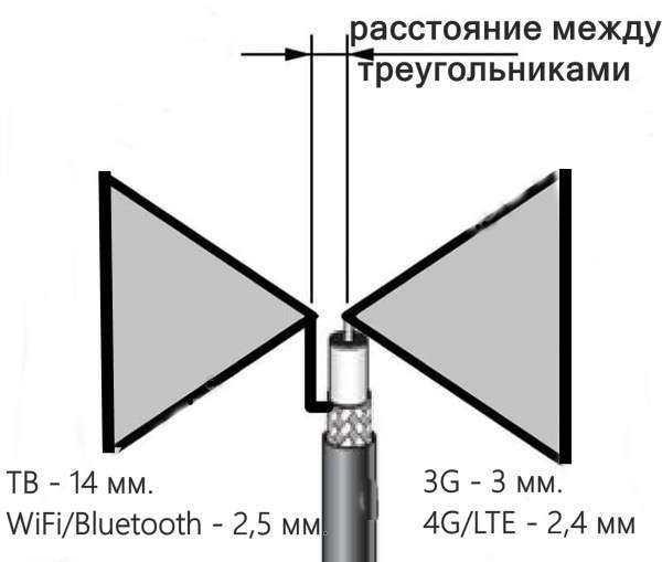 Антенна дециметровая. антенны для телевидения. комнатная антенна дмв. дециметровая антенна своими руками