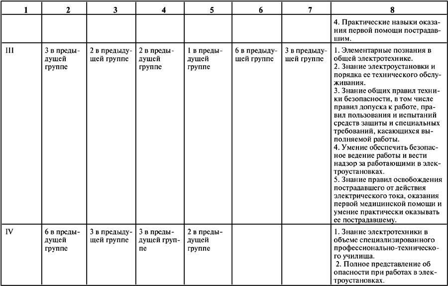 Основные требования и правила присвоения 2 группы допуска по электробезопасности
