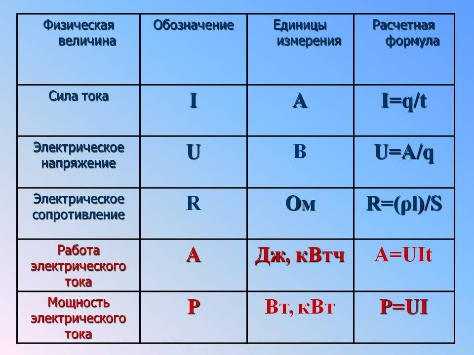 Особенности единиц измерения квт и ква