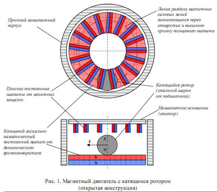 Ветрогенератор на неодимовых магнитах