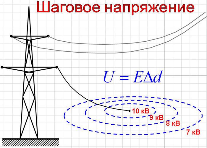 Шаговое напряжение, что это такое? электробезопасность.