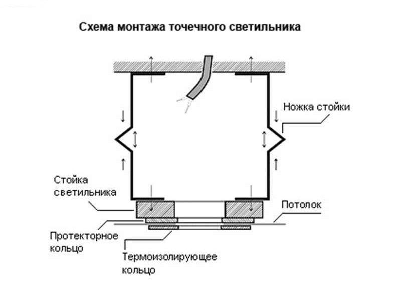 Светильники для потолков из гипсокартона: особенности монтажа