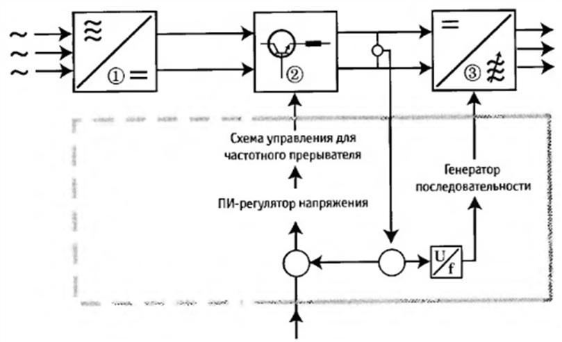 Виды промышленных тиристорных преобразователей (инверторов)
