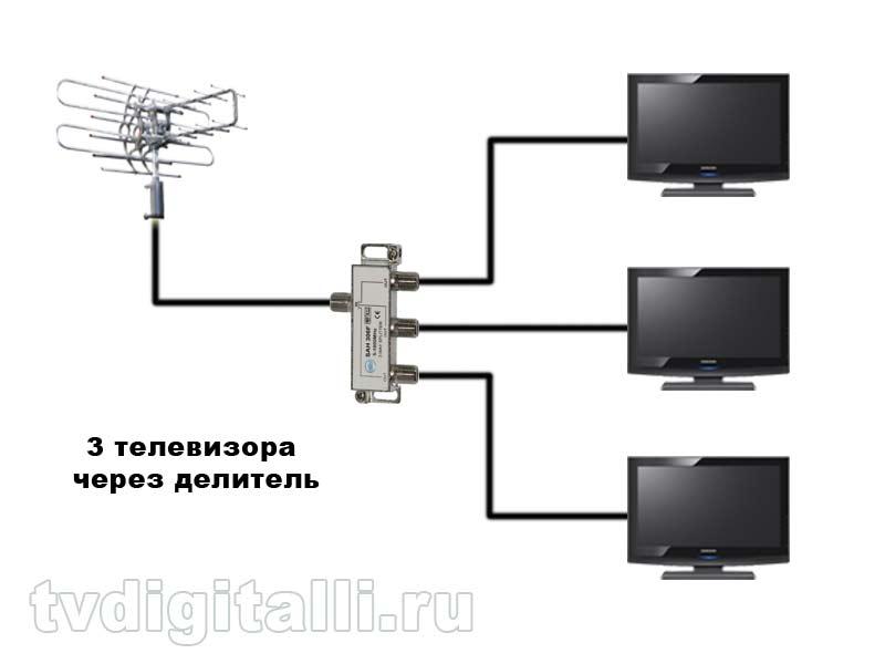 Спутниковая антенна на 2 телевизора: как подключить правильно