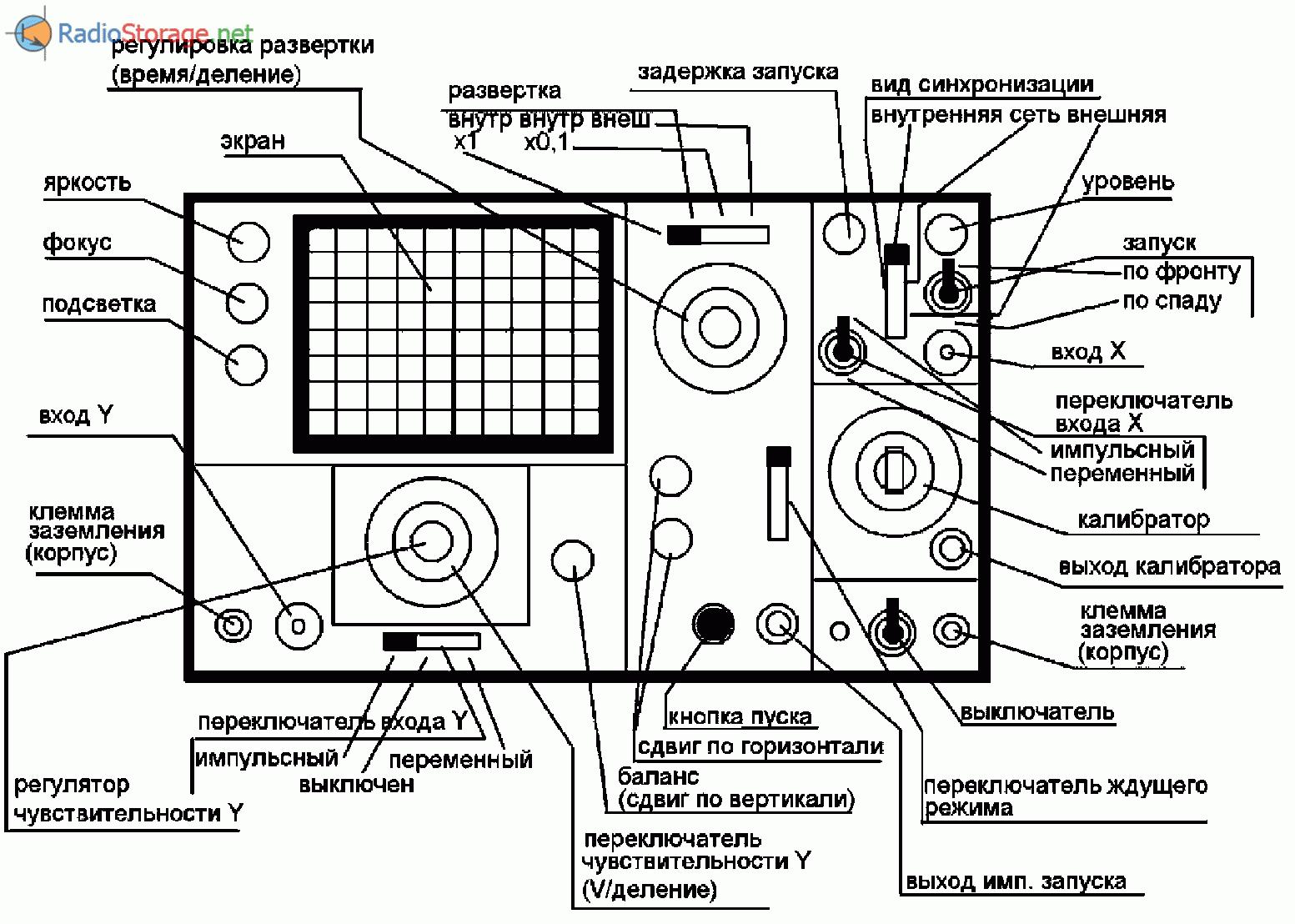 Какой осциллограф выбрать для ремонта электроники