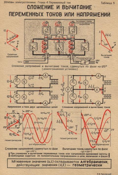 Основные понятия и определения о переменном токе