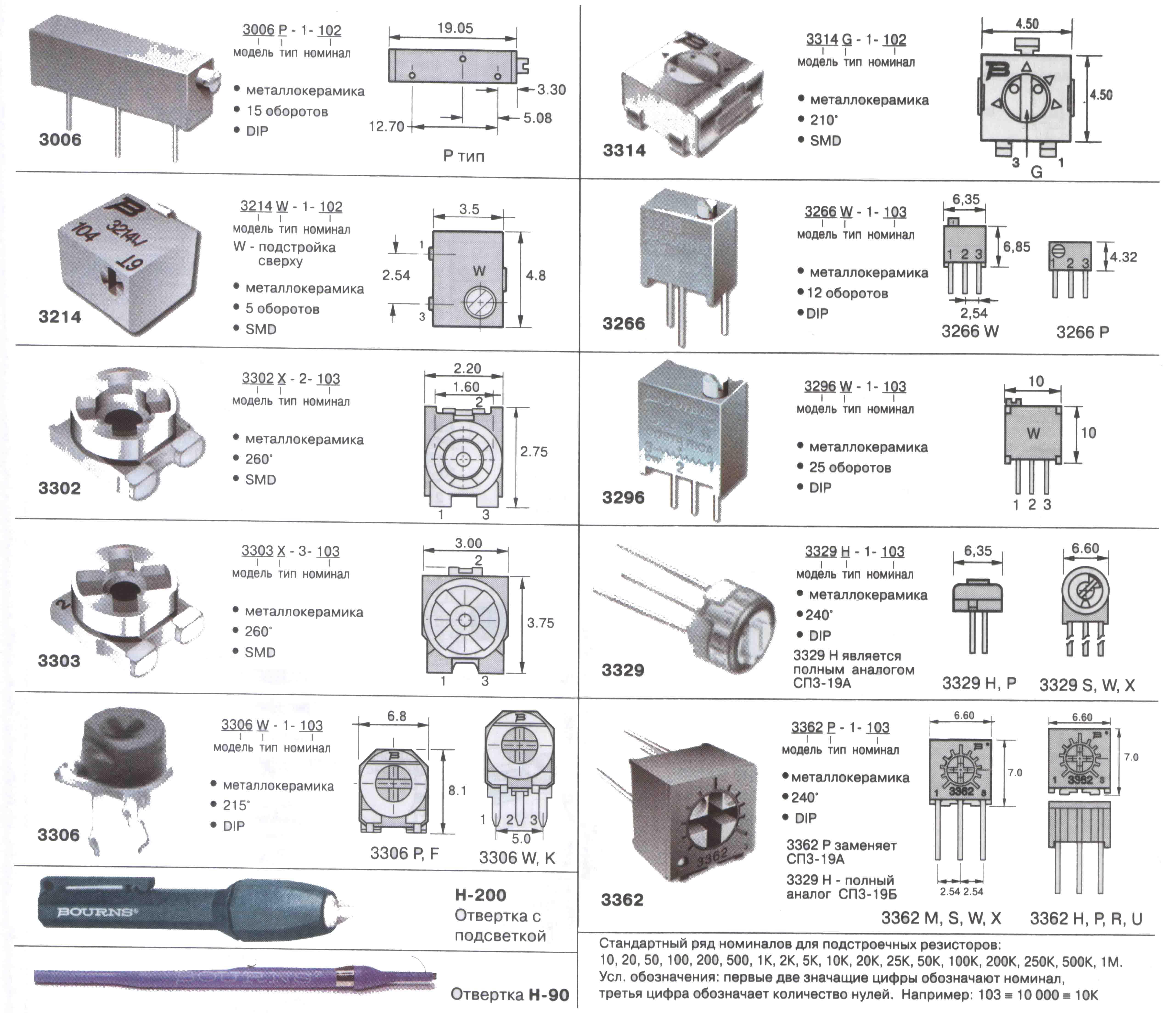 Маркировка резисторов