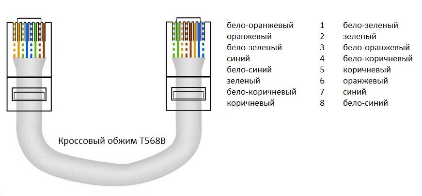 Кабель для локальной сети