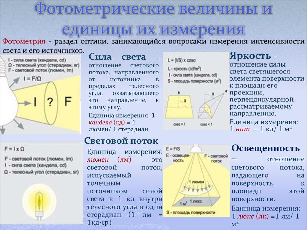 Единица измерения освещенности