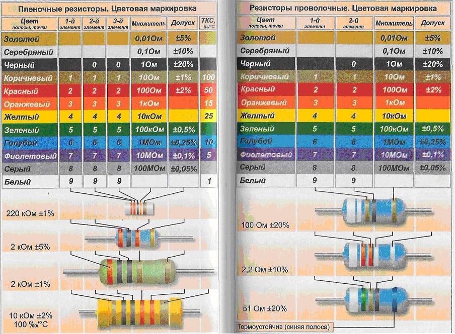 Цветовая маркировка резисторов