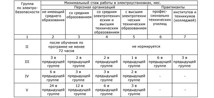 Новые правила присвоения группы по электробезопасности персоналу – условия получения и сроки