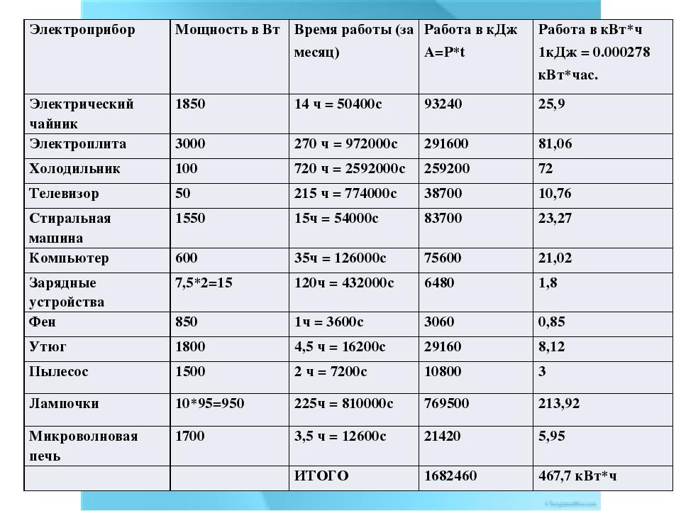 Сколько электроэнергии потребляют бытовые приборы