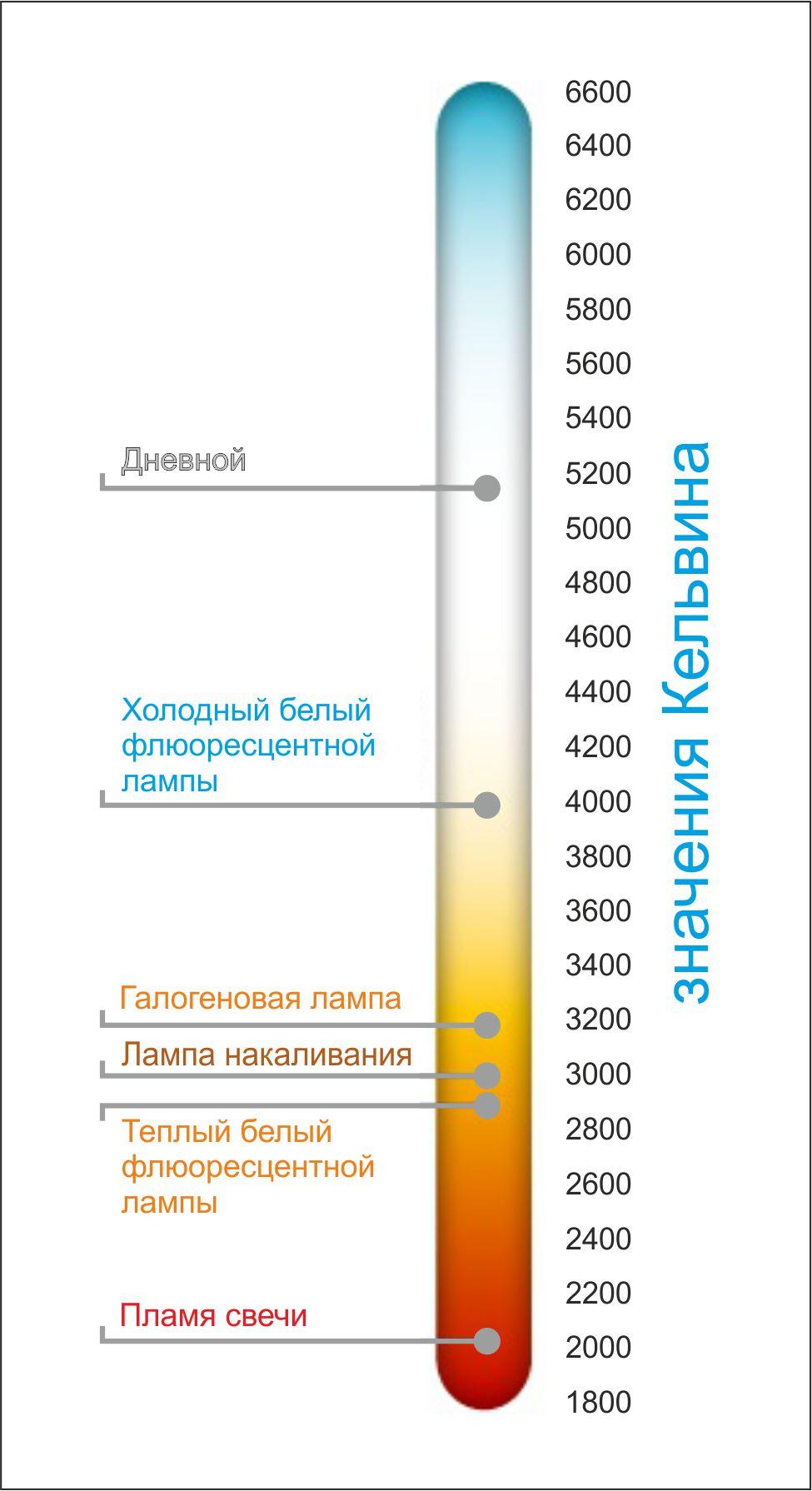 Люкс (люмен на квадратный метр) (lx, международная система си) → метр-кандела (фотографические единицы)