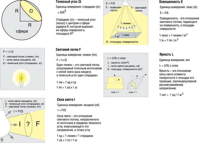 Единица измерения освещения и уровня освещенности помещения