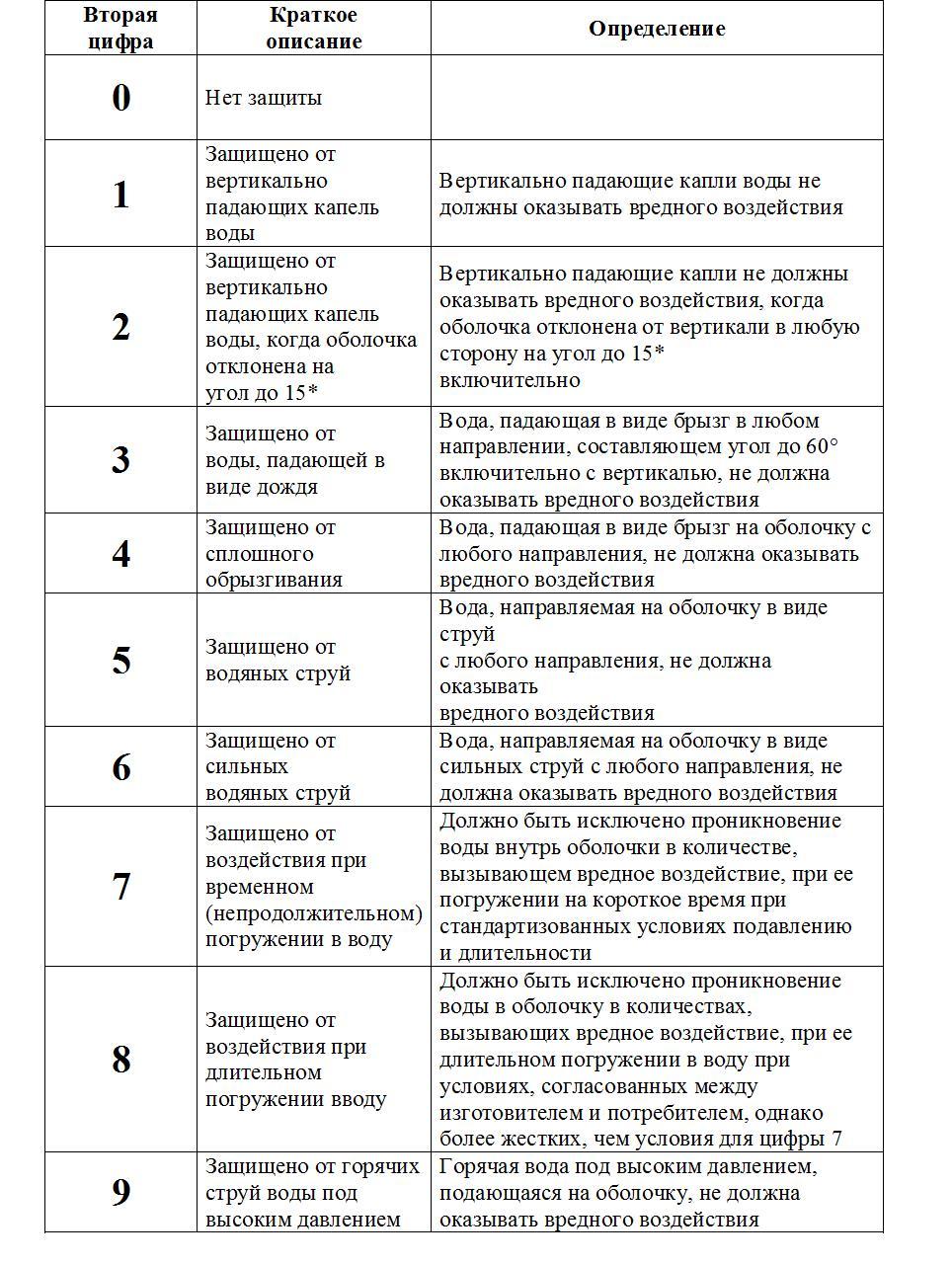 Степень защиты ip: расшифровка, таблица значений