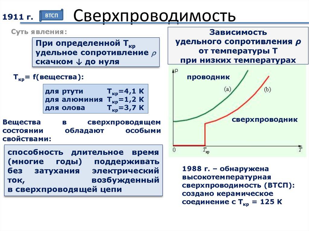 Sa. проводники и диэлектрики
