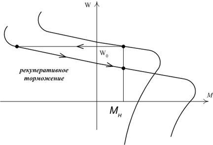 Рекуперация или преобразование кинетической энергии торможения