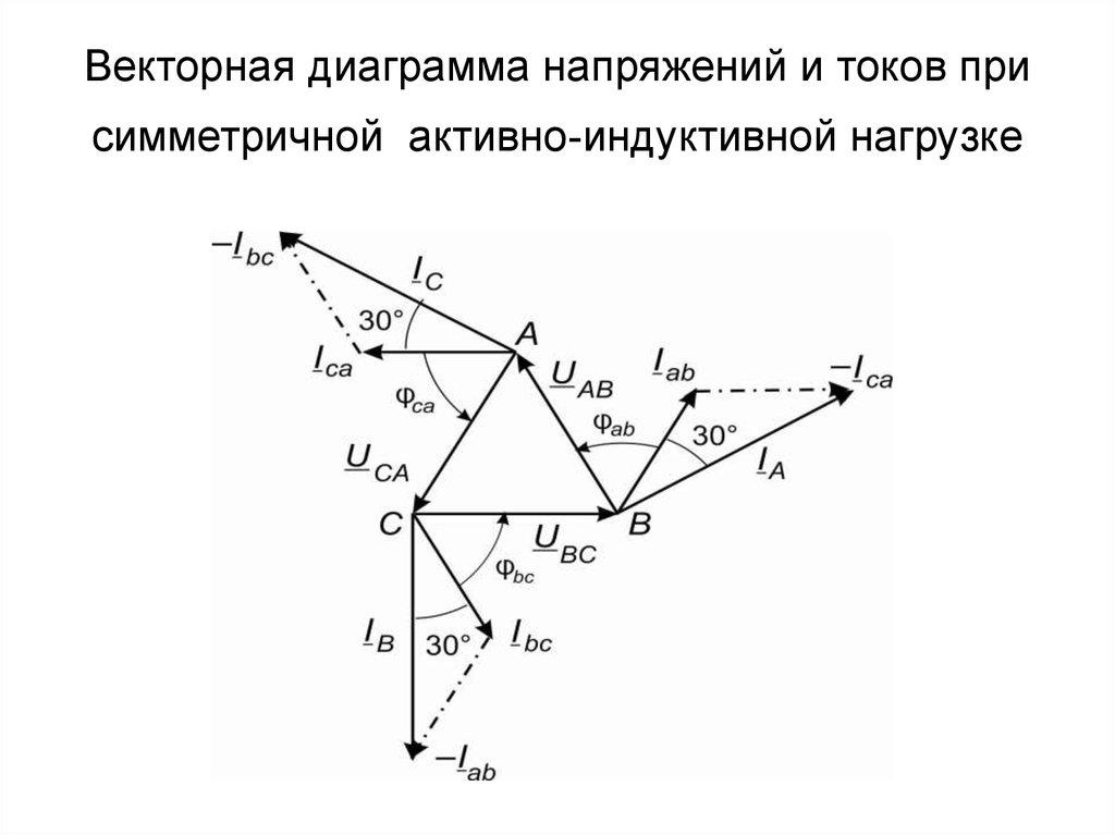 Векторная диаграмма параллельной rlc-цепи