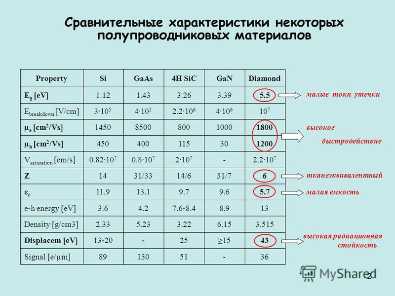 Полупроводники. физические и химические свойства вещества.