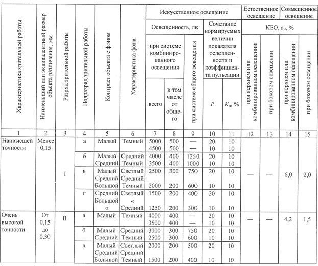 Методика расчёта освещения в бытовых и производственных помещениях