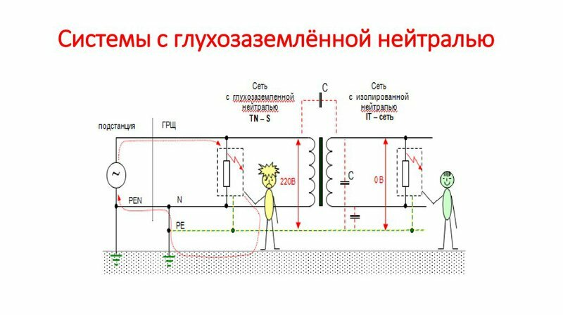 Выполнение заземления и зануления электроустановок
