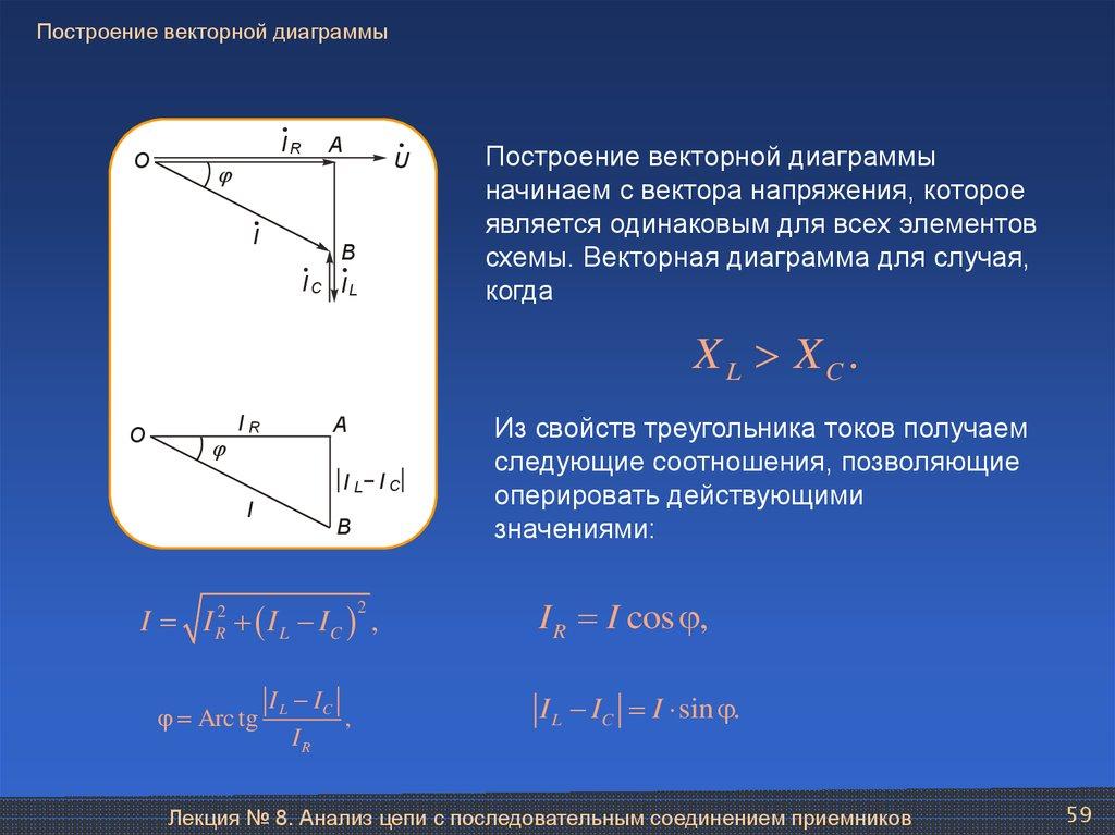 Векторная диаграмма последовательной rlc-цепи