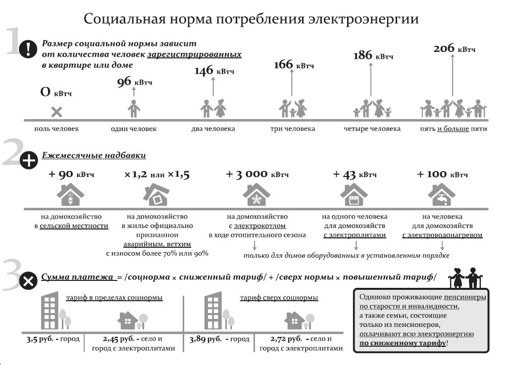 Норматив электроэнергии без счетчика 2020 московская область