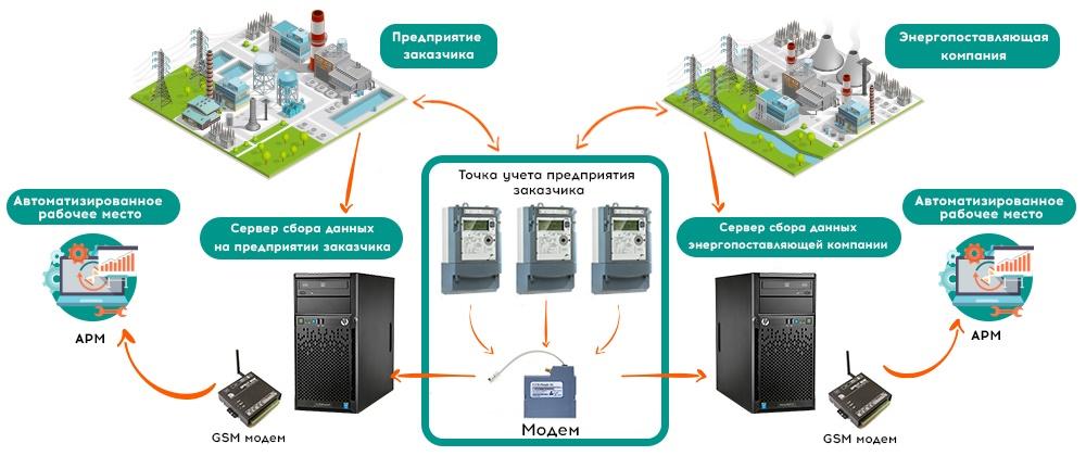 Автоматизированные системы технического учета электроэнергии (астуэ)