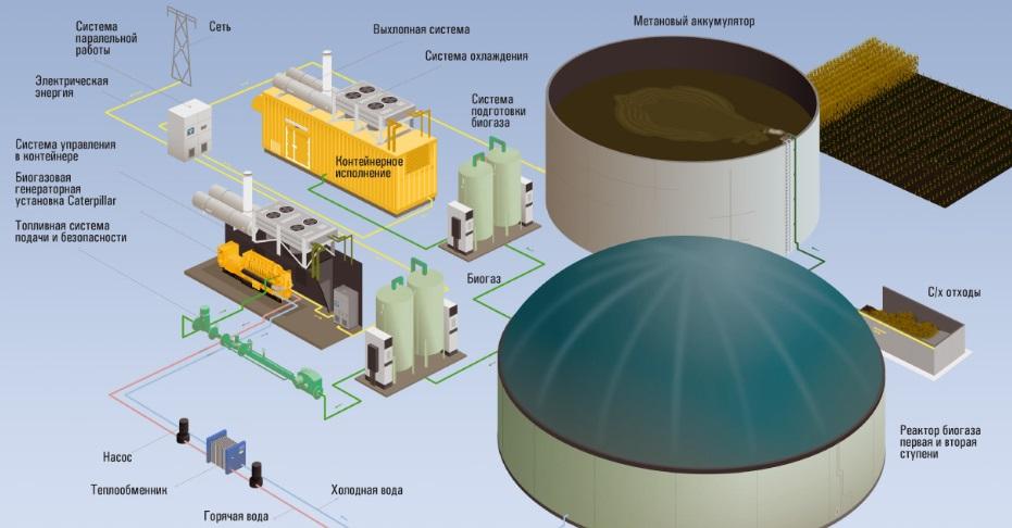 Методы самостоятельного производства биогаза