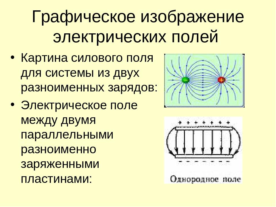 Напряженность электрического поля