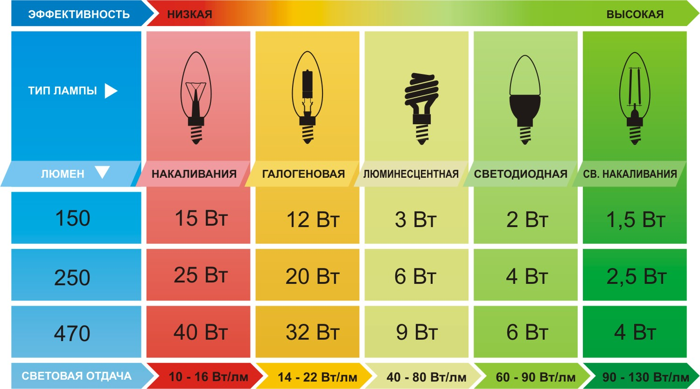 Люкс (люмен на квадратный метр) (lx, международная система си) → люмен на квадратный дюйм (lm/in²,  единицы силы света на площадь)