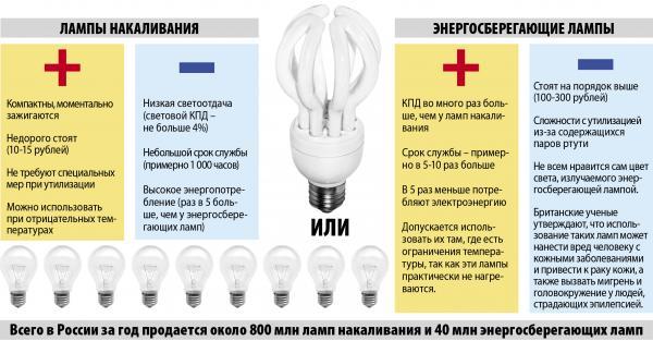 Освещение загородного дома без электричества