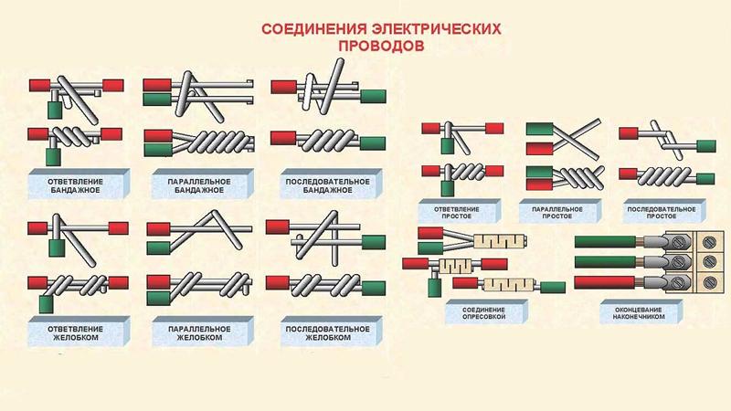 Способы соединения проводов: скрутка, пайка, сварка, обжим, клемник