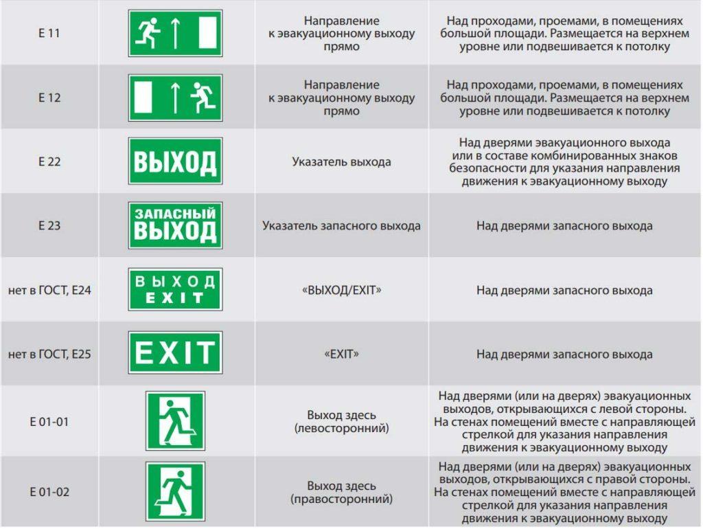 Основные требования к аварийному освещению – что важно знать