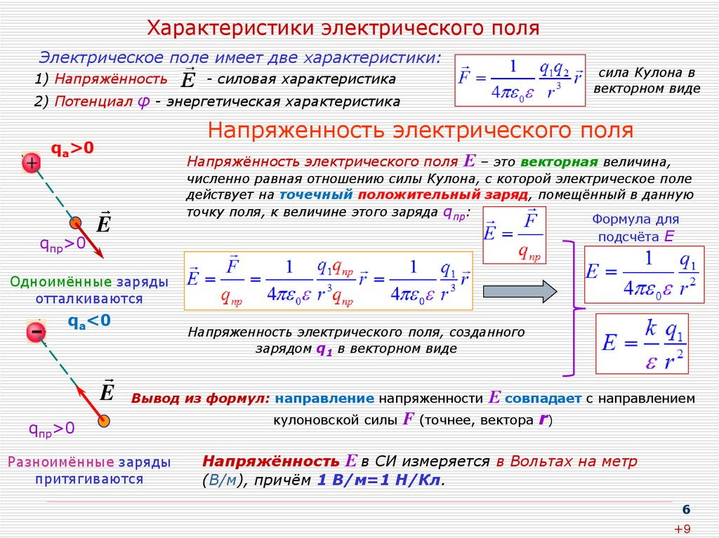 Принцип суперпозиции электрических полей.