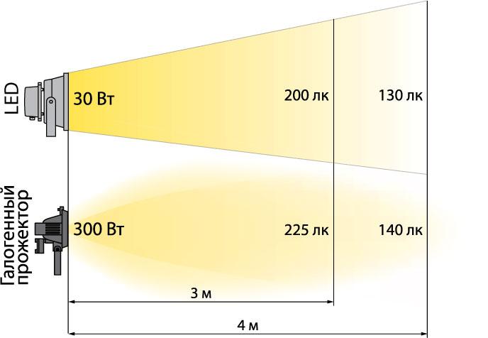 В чем измеряется освещенность