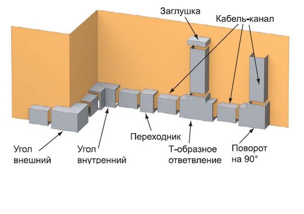 Монтаж кабель канала